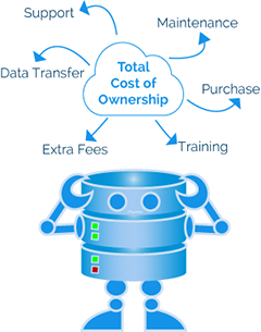 total cost of ownership cloud backup